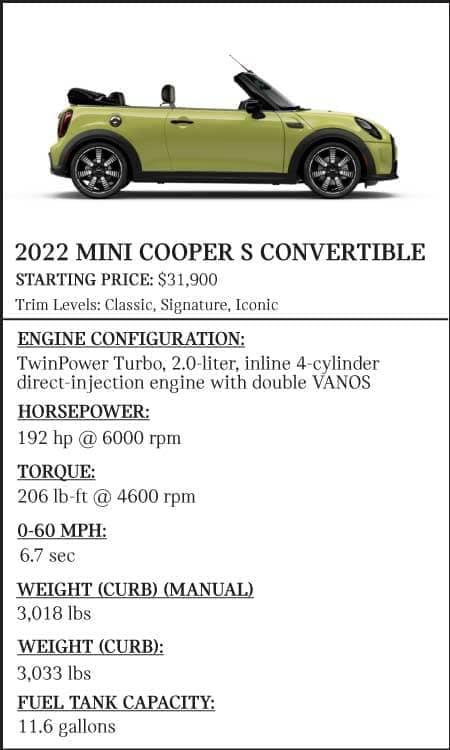 2022-MINI-Cooper-S-Convertible-Stats