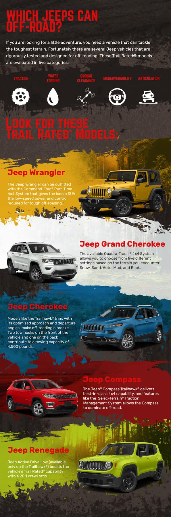 What Jeeps can Off-Road Infographic