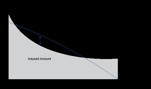 gap-chart