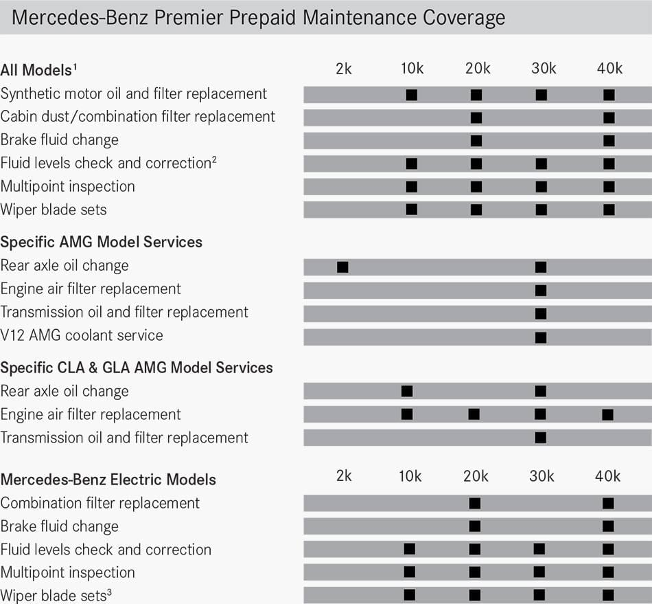 premier prepaid maintenance