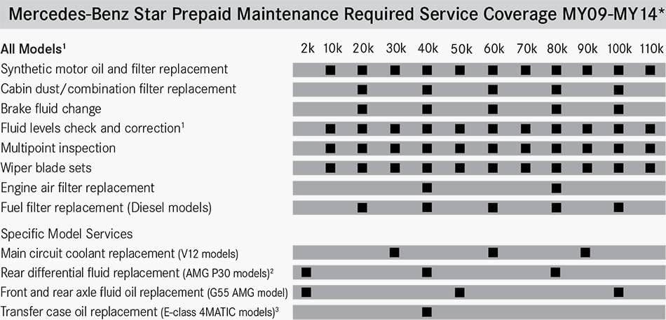 Prepaid Maintenance MY09-14