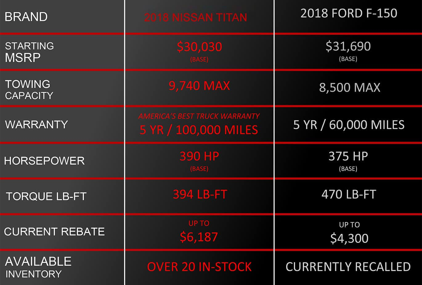 Titan VS F-150 Comparison Chart