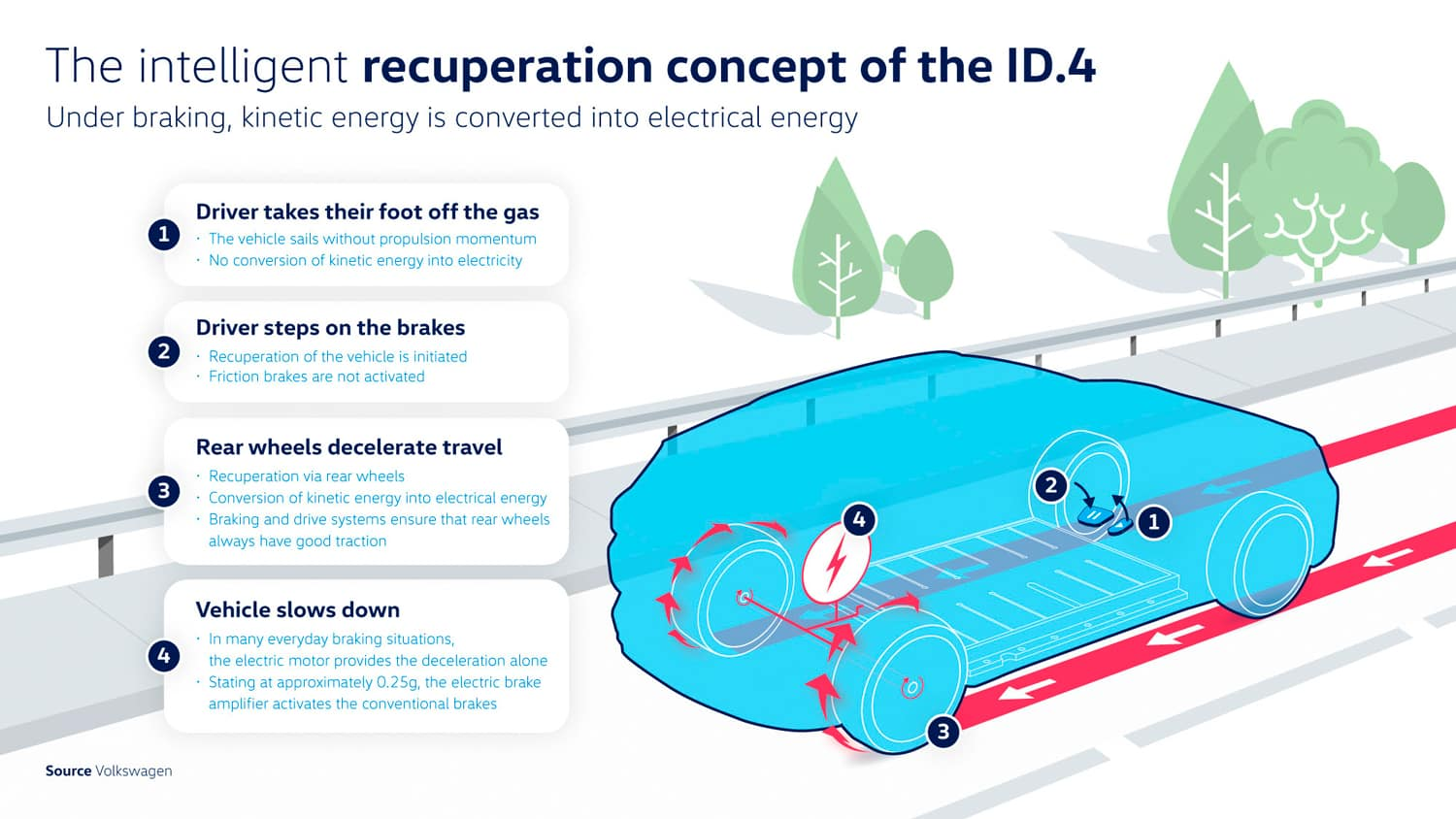 should you brake or coast to recover energy in the new electric VW