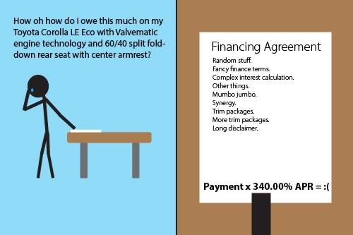 Dealer Fees Interest Graphic