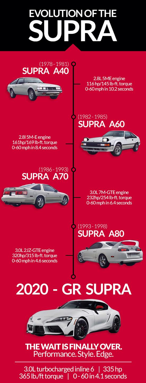 Supra Infographic