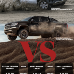 Toyota tacoma vs. ford ranger vs. Chevrolet Colorado